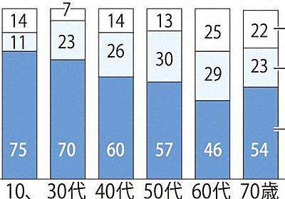 進む「西暦」使用 「主に」と「元号と半々」で計59% 毎日新聞世論調査 - 毎日新聞