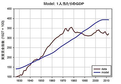 ピーター・ターチン「実質賃金の上昇が止まった理由Ⅳ:全て統合する」(2013年4月15日) — 経済学101