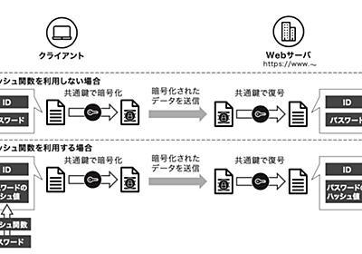 【ゼロ知識証明入門】第2章 ゼロ知識証明技術の 基礎知識(後編) (1/4):EnterpriseZine(エンタープライズジン)