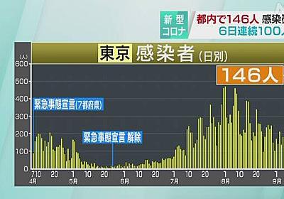東京都 新型コロナ 新たに146人の感染確認 100人超は6日連続 | 新型コロナ 国内感染者数 | NHKニュース