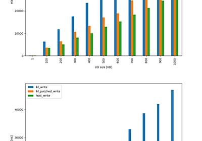 LKL(ライブラリOS版Linux)のramfsアクセスを二倍高速化した - livaの雑記帳