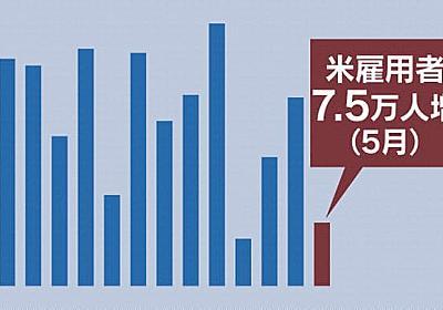 米雇用7万5千人増 5月、市場予想下回る  :日本経済新聞