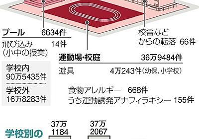 部活、給食でなぜ…絶えない学校の事故300万件を分析 [学校の死角]:朝日新聞デジタル