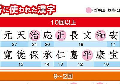 247元号に対して使われたのは72字「次の元号候補」はこの漢字 | 女性自身
