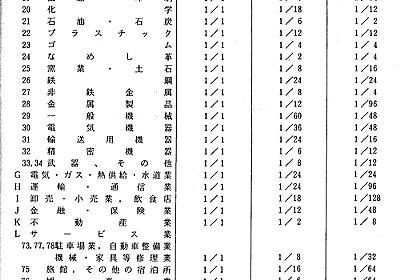2003年以前の毎月勤労統計調査抽出率偽装問題 - remcat: 研究資料集