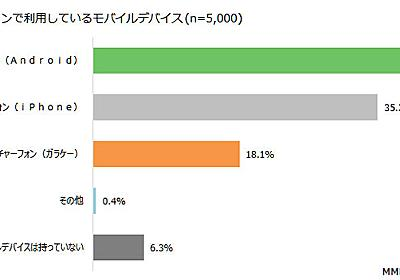 Androidの利用率がiPhoneを上回り40.1%に MMDのモバイルデバイスシェア調査 - ITmedia Mobile