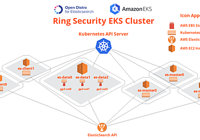 Running Open Distro for Elasticsearch on Kubernetes   AWS Open Source Blog