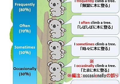「often」と「sometimes」どっちが頻度高い? コアラで英単語を使い分けるイラスト、「授業で使いたい」と好評 - ねとらぼ
