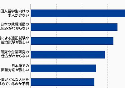 人手不足なのに「外国人留学生」は就職難だ | 若者のための経済学 | 東洋経済オンライン | 経済ニュースの新基準