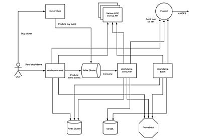 25K request/secをさばいた「LINEのお年玉」のアーキテクチャの裏側 - LINE ENGINEERING