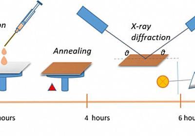 MIT、太陽電池の素材開発を20年から2年に縮めるシステムを開発 - PC Watch