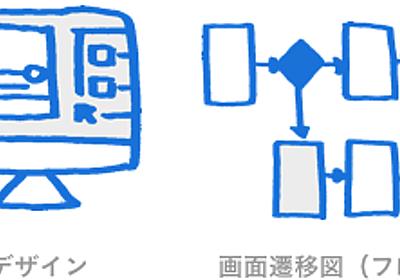 Sketchでワンストップデザイン!ペーパープロトタイピングからUIデザイン、動作モックまで - tech/design/mura24