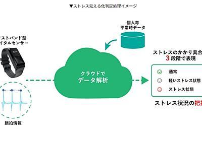 NTT、テレワーク中のストレス見守りサービス リストバンド型デバイスを装着 - ITmedia NEWS