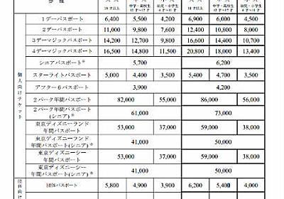 「東京ディズニーランド」「東京ディズニーシー」料金改定 1デーパスポートは6400円から6900円に値上げ - ねとらぼ