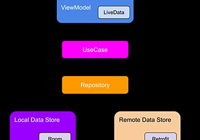 Android版CODEアプリのアーキテクチャと使用ライブラリ - リサーチ・アンド・イノベーション 開発者ブログ