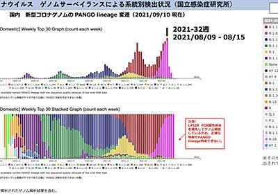 どうして次々と定期的な波が来るのか、中村先生の山火事理論にその答えはありました。気の緩みも人流もほぼ関係ない - More Access! More Fun