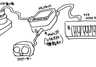 M5Stack用MusicIFで作るシンセサイザー - 144Labグループ開発者ブログ