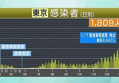 東京都 新型コロナ 1809人感染確認 土曜としては2番目   新型コロナ 国内感染者数   NHKニュース