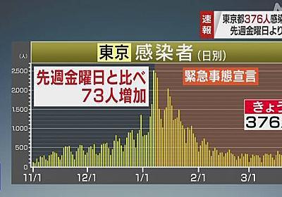 東京 新型コロナ 376人感染確認 7日連続で前週同じ曜日上回る   新型コロナ 国内感染者数   NHKニュース