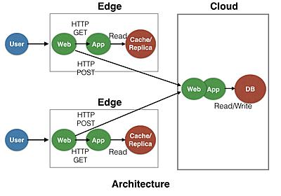 エッジコンピューティングを活かしたウェブアプリケーションホスティング構想 - ゆううきブログ
