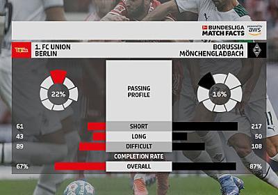 AWS、機械学習でサッカーのシュート効率やパスの動きを可視化 独リーグが採用 - ITmedia NEWS