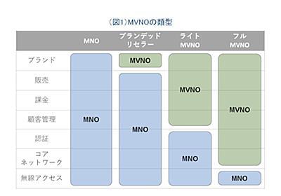 「フルMVNO」と「ライトMVNO」の違い (1/3) - ITmedia Mobile
