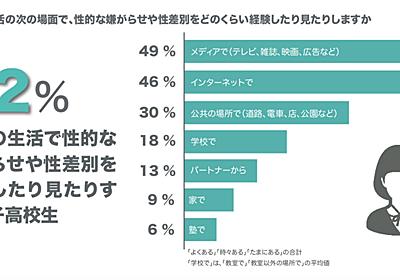 女子高校生の6割が性的嫌がらせや差別を経験。メディアにうんざり、SNSは女子だと隠して投稿 | Business Insider Japan