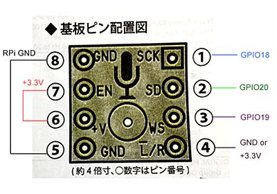 RaspberryPiでGPIO(I2S)を使ってマイクから録音する - キノコの自省録