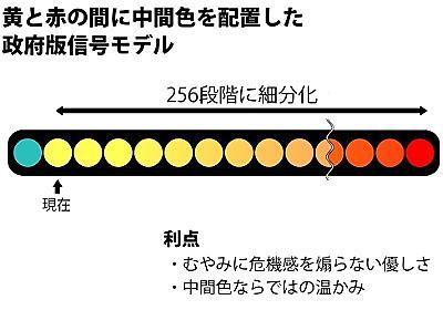 「まだ黄信号」 政府版信号モデル、赤まで中間256色配置