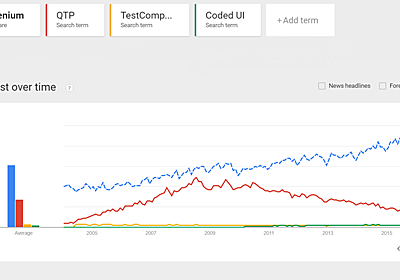 Test Automation Wrap Up of 2015 – Trends and News | TestProject