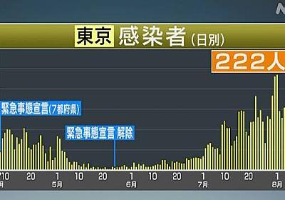 東京 新型コロナ 新たに222人感染確認 200人超は今月9日以来 | 新型コロナ 国内感染者数 | NHKニュース