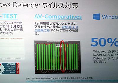 Windows 10で脱ウイルス対策ソフトを実践、予期せぬ不安も | 日経 xTECH(クロステック)