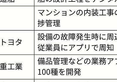 ノーコード、DX後押し 常石造船などが作業時間短縮: 日本経済新聞