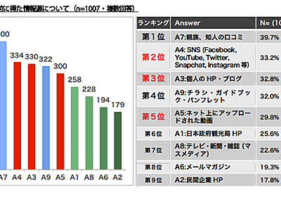 訪日アメリカ人の多くがネット上の情報を参考に/日本食や日本文化の動画が人気【モバーシャル調査】:MarkeZine(マーケジン)