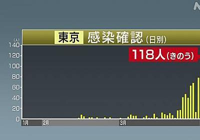 東京都 新たに118人感染確認 うち81人感染経路不明 新型コロナ | NHKニュース