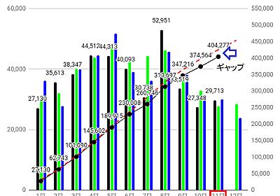 11月太陽光発電量は想定を超えるも昨年を下回る : 太陽光発電と伊豆高原のブログ