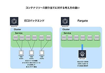 AWS Fargateを本番運用した所感 - コネヒト開発者ブログ