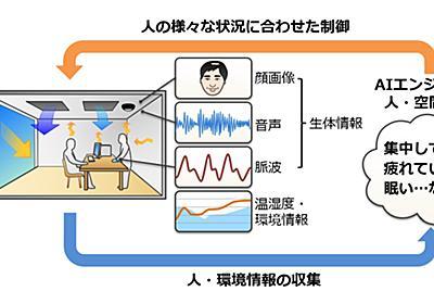 IoT椅子で仕事はかどる、ダイキンとNECが共同研究 | 日経 xTECH(クロステック)