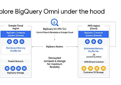 Google、BigQueryをAWSやAzureなどマルチクラウド展開へ、「BigQuery Omni」発表。Google Cloud Next '20:OnAir - Publickey