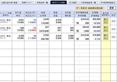 ソースネクスト(4344)急騰中(211円→240円→344円)も、アホなことを… - 株で稼ぐ Kensinhan の投資ブログ