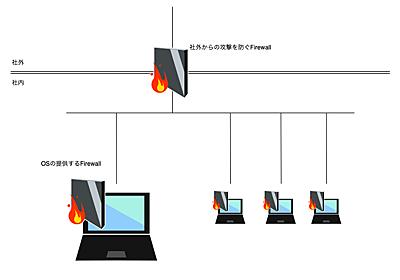 ProxyとDockerと新人社員と時々わたし | フューチャー技術ブログ