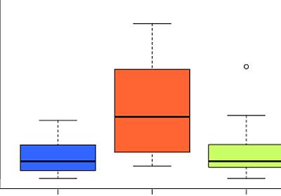 色々と考えてみる: 文系のための「数の可視化」(7)