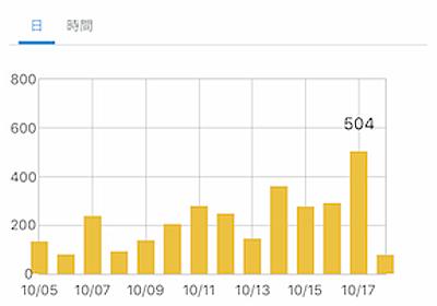 【ブログ運営】初めて1日のアクセス数が500を超えた。ビックリ。 - 月10万円生活への道とシンプルライフ。