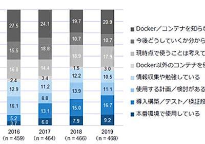 国内でDockerコンテナを本番利用している企業は9.2%、コンテナオーケストレーションツールはKubernetesがデファクト - ITmedia NEWS