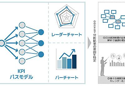電通と日経、「企業イメージKPIモデル」を開発~データと解析知見で企業イメージの形成要因を特定:MarkeZine(マーケジン)
