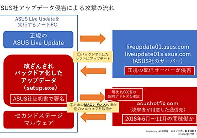 バックドア化したASUS Live Updateを通じた攻撃(Operation ShadowHammer)についてまとめてみた - piyolog