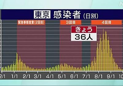 東京都 新型コロナ 13人死亡 36人感染確認 3日連続50人下回る | NHKニュース