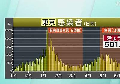 東京都 新型コロナ 12人死亡 501人感染 前週同曜日61人上回る | 新型コロナ 国内感染者数 | NHKニュース