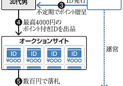 リクルートIDをネット販売 偽名で取得容疑、男を逮捕:朝日新聞デジタル