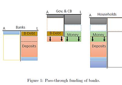 民間貨幣と公的貨幣の等価性について - himaginary's diary